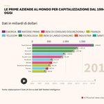 Image for the Tweet beginning: Le quattro aziende che capitalizzano