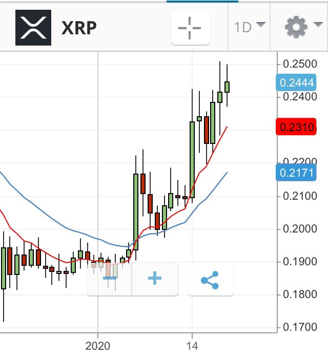 #xrp buyer confidence is growing #ripple #cryptocurrency #bitcoin #crypto #coinbase #markets #transaction #ethereum #litecoin #invest #future #stock #stockmarket #money #forex #motivation #luxury #stocks  #stocktrading #stocktrader #dreambig #laptoplifestyle #millionairemindsetpic.twitter.com/In6fiHYVPY