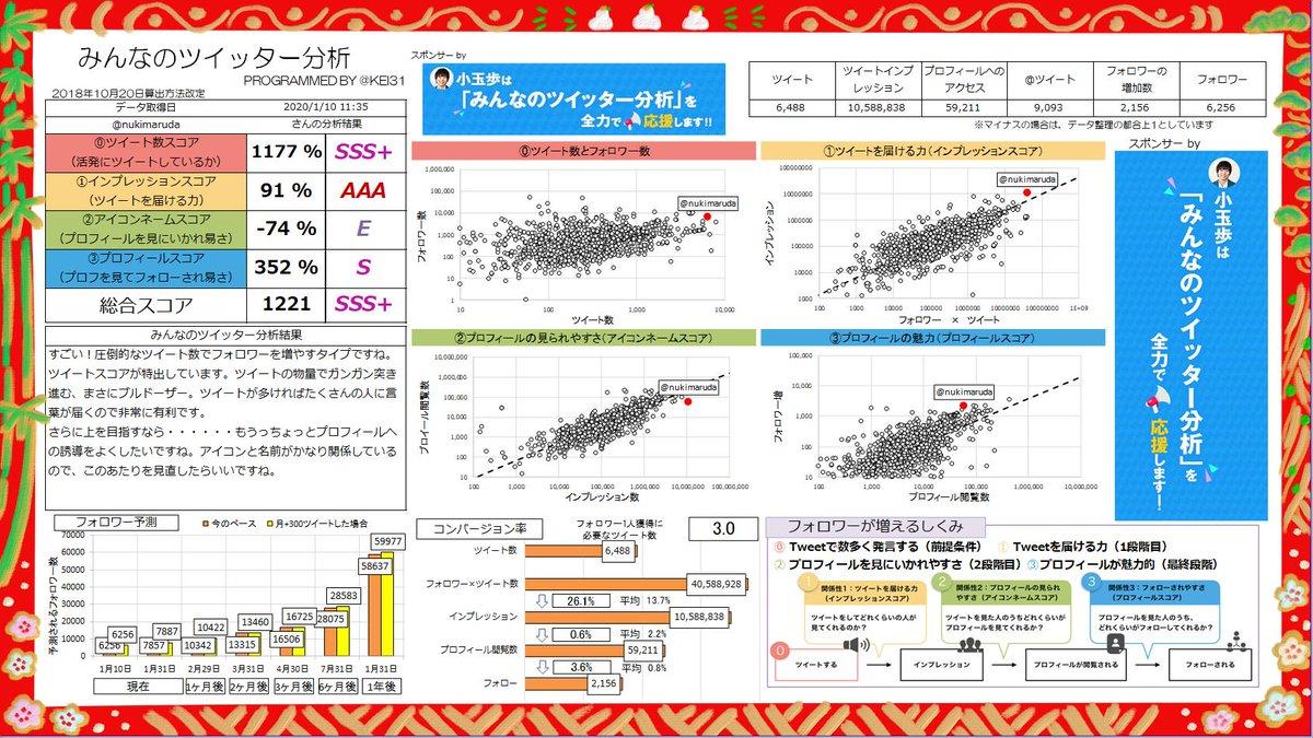 @nukimaruda 総合スコア1221!SSS+ランクです! すごい!圧倒的なツイート数でフォロワーを増やすタイプですね。ツイートスコアが特出しています。あなたへのおすすめ記事  | スポンサーby @ayumu_fmcみんなも分析しよう→