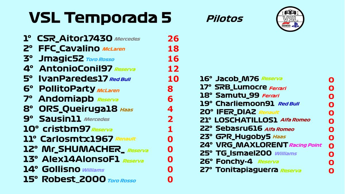 ¡Buenas! Así quedan las tablas de clasificación tras el #BritishGP , nos vemos el sábado que viene en el circuito de las Américas 🇺🇸