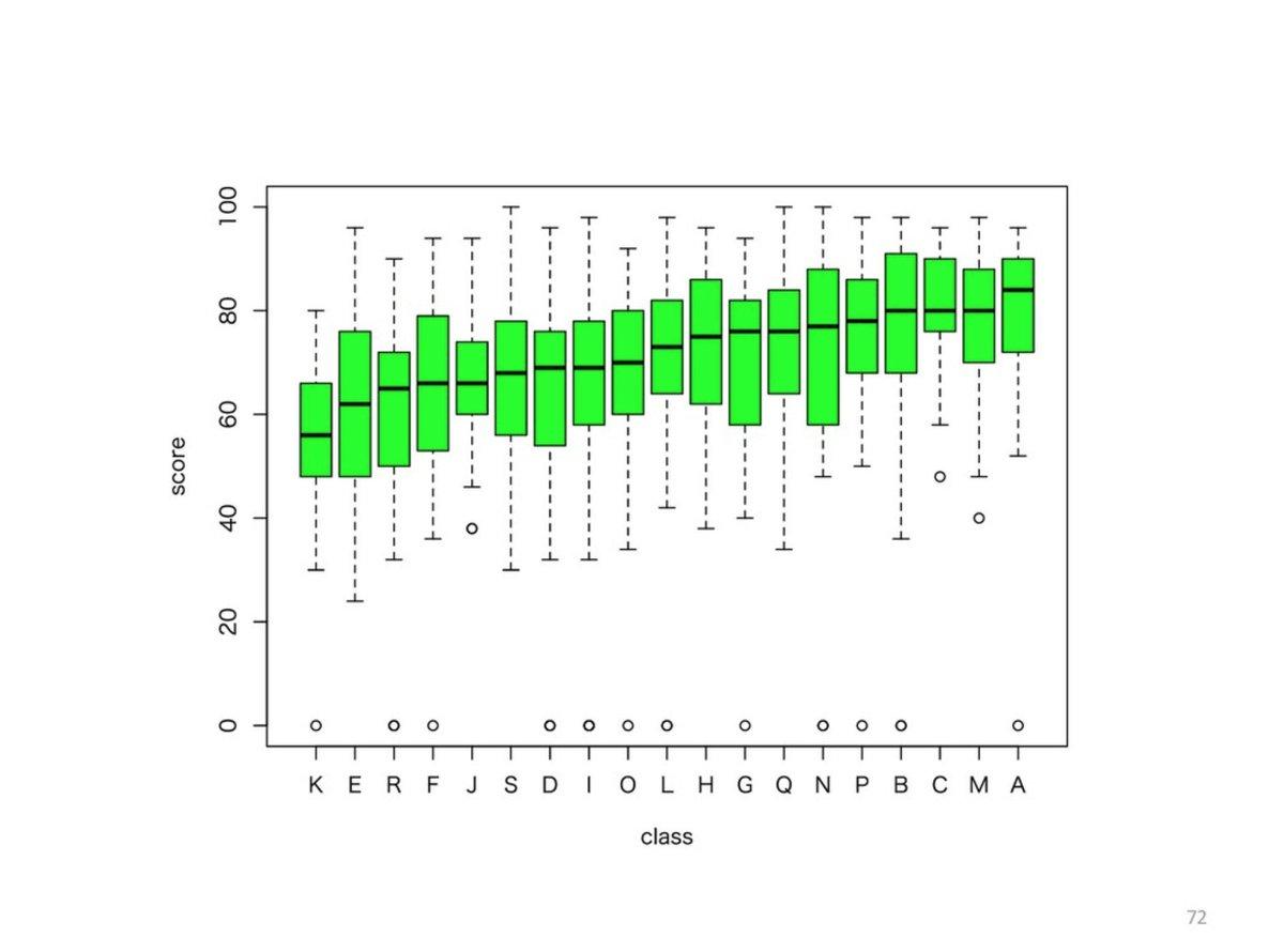 たくさんの #箱ひげ図 を一度に作成し、中央値の小さい(or 大きい)順に並び替える方法については、以下のスライドをご参照ください。 #センター試験 #便乗して宣伝w Rによる成績データ分析入門 - Speaker Deck