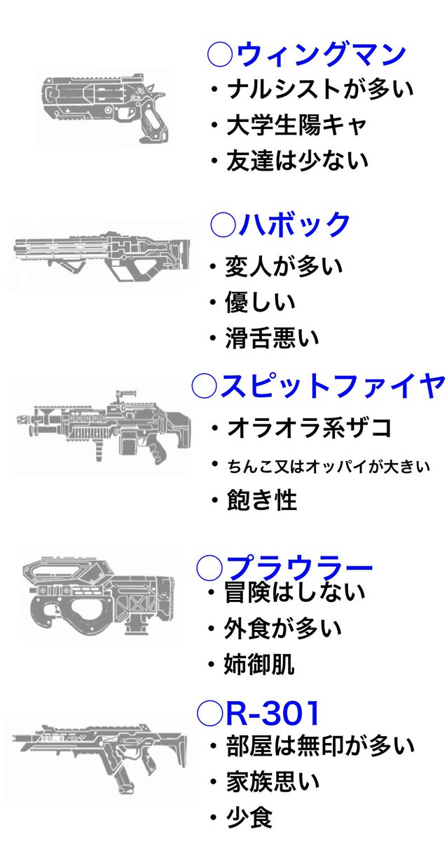 【APEX】独断と偏見で好みの武器で見るAPEX民