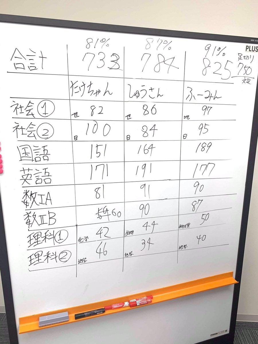 センター終わりました!地理 97点日本史 95点国語 189点英語 177点数① 90点数② 87点理基 90点(物基50点+地基40点)合計 825/900