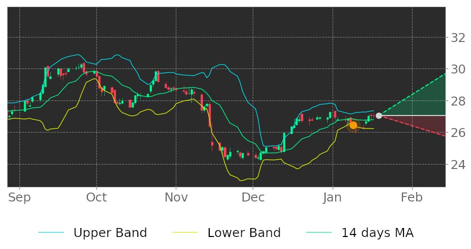 $CNP in Uptrend: price may jump up because it broke its lower Bollinger Band on January 9, 2020. View odds for this and other indicators: https://tickeron.com/go/1140503 #CenterpointEnergy #stockmarket #stock #technicalanalysis #money #trading #investing #daytrading #news #today