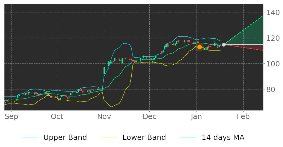 $QRVO in Uptrend: price expected to rise as it breaks its lower Bollinger Band on January 3, 2020. View odds for this and other indicators: https://tickeron.com/go/1140507 #Qorvo #stockmarket #stock #technicalanalysis #money #trading #investing #daytrading #news #today