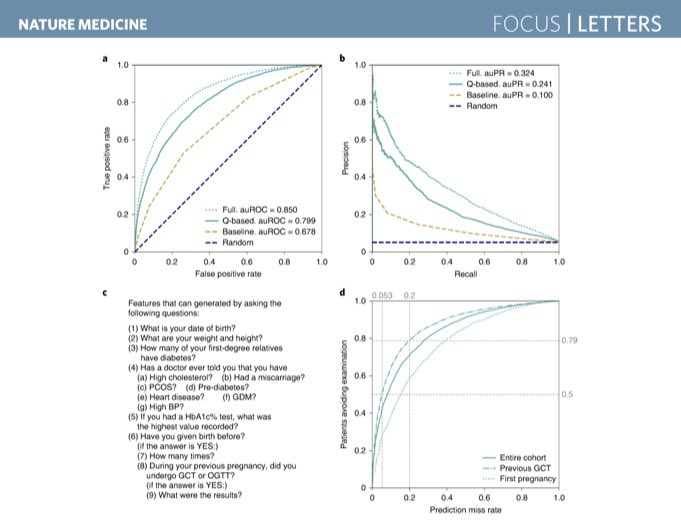 test Twitter Media - Future for #Obstetrics: Nice paper in @NatureMedicine describing a machine-learning approach using retrospective data of 588,622 pregnancies that resulted in a model for early predicton of #GestationalDiabetes using only nine questions (auROC = 0.80). https://t.co/00fx4ewvcj https://t.co/TZ83RDzGTG