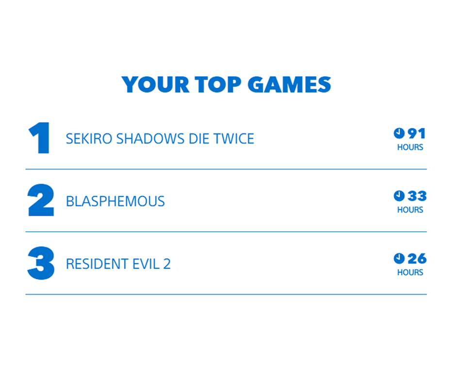 Sekiro, Blasphemous and RE2 topped my #MyPSYear2019 list. Would be interesting to see the Switch version.  (Also zero hours online!) <br>http://pic.twitter.com/Q4fAC30a32