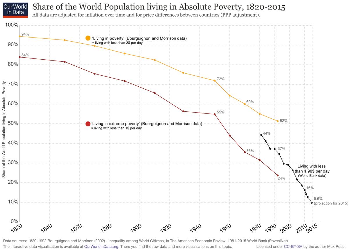 Em 1820, 94% da população mundial era pobre.Hoje é menos de 10%.O motivo da queda da pobreza no mundo? Capitalismo.Mercados, investimento, geração de emprego, liberdade.