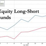 Image for the Tweet beginning: equity hedge funds have underperformed