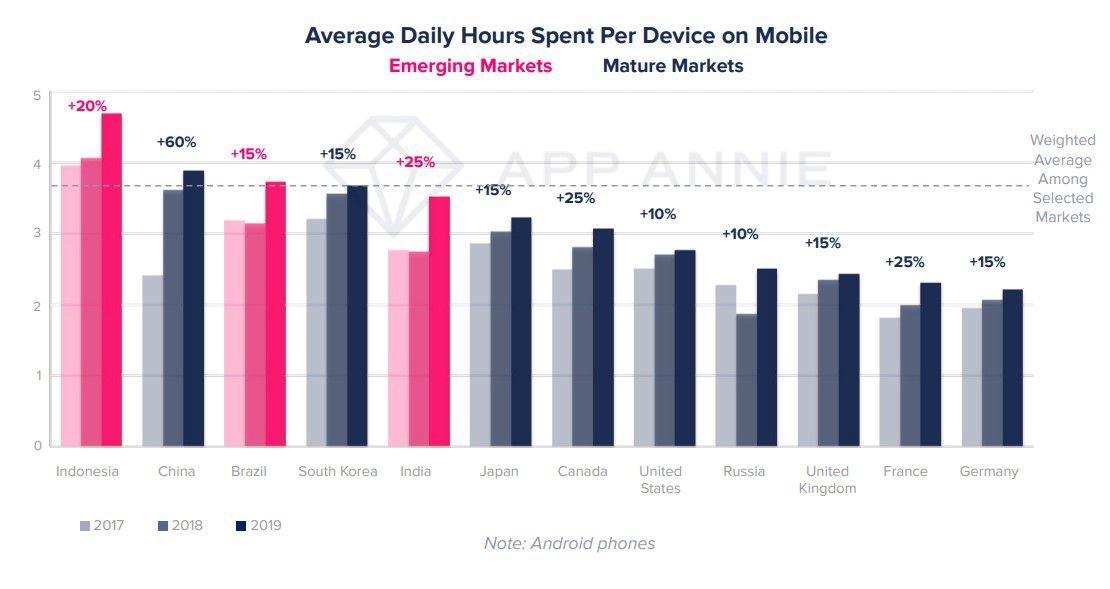 Comment a-t-on utilisé notre smartphone en 2019 ? siecledigital.fr/2020/01/17/com… via @Siecledigital cc @jblefevre60 @sebbourguignon @lesguer_lionel @mallys_ @chboursin @labordeolivier @Ym78200 #tech #smartphone
