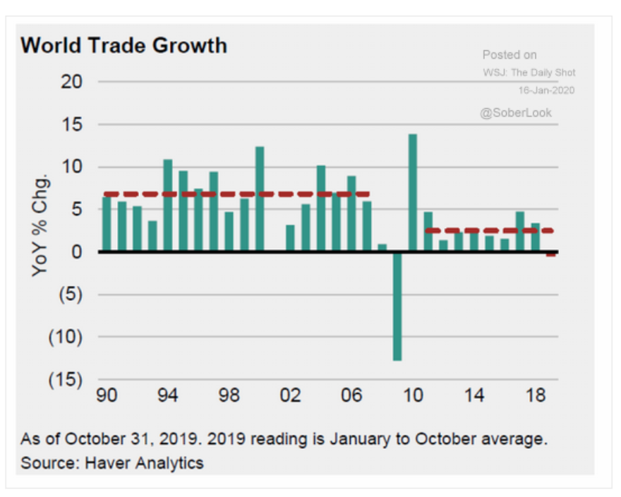 As World Economy Shifts Gears, Trade Growth Slows - The New York Times