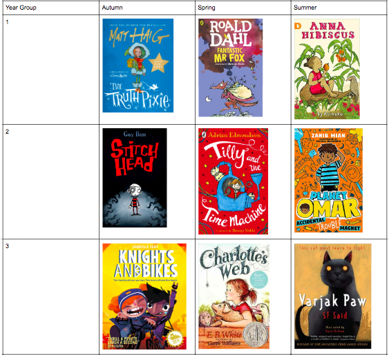 These are almost certainly the class novels the children in our MAT will definitely have read to them this year. Theyll get more too when novels finish (most of our Y4s are gonna read Alice In Wonderland for example). Really pleased with these as a spread.