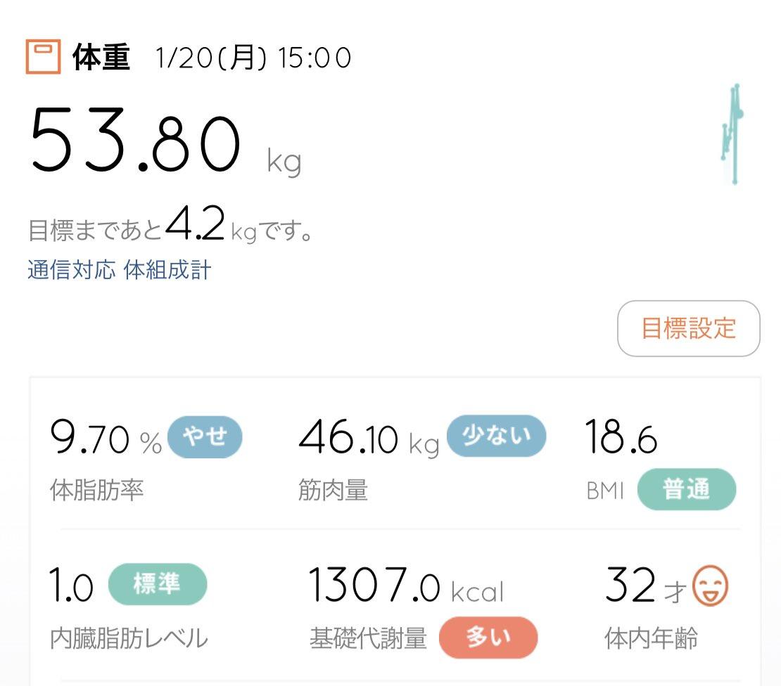 体脂肪率が-1.7%は嬉すぃ〜  #釜sブートキャンプ  #ダイエット仲間 #マイプロテインpic.twitter.com/2yzSgqGdzd