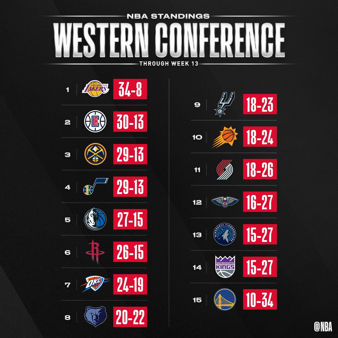 the updated standings through Week 13's NBA action.