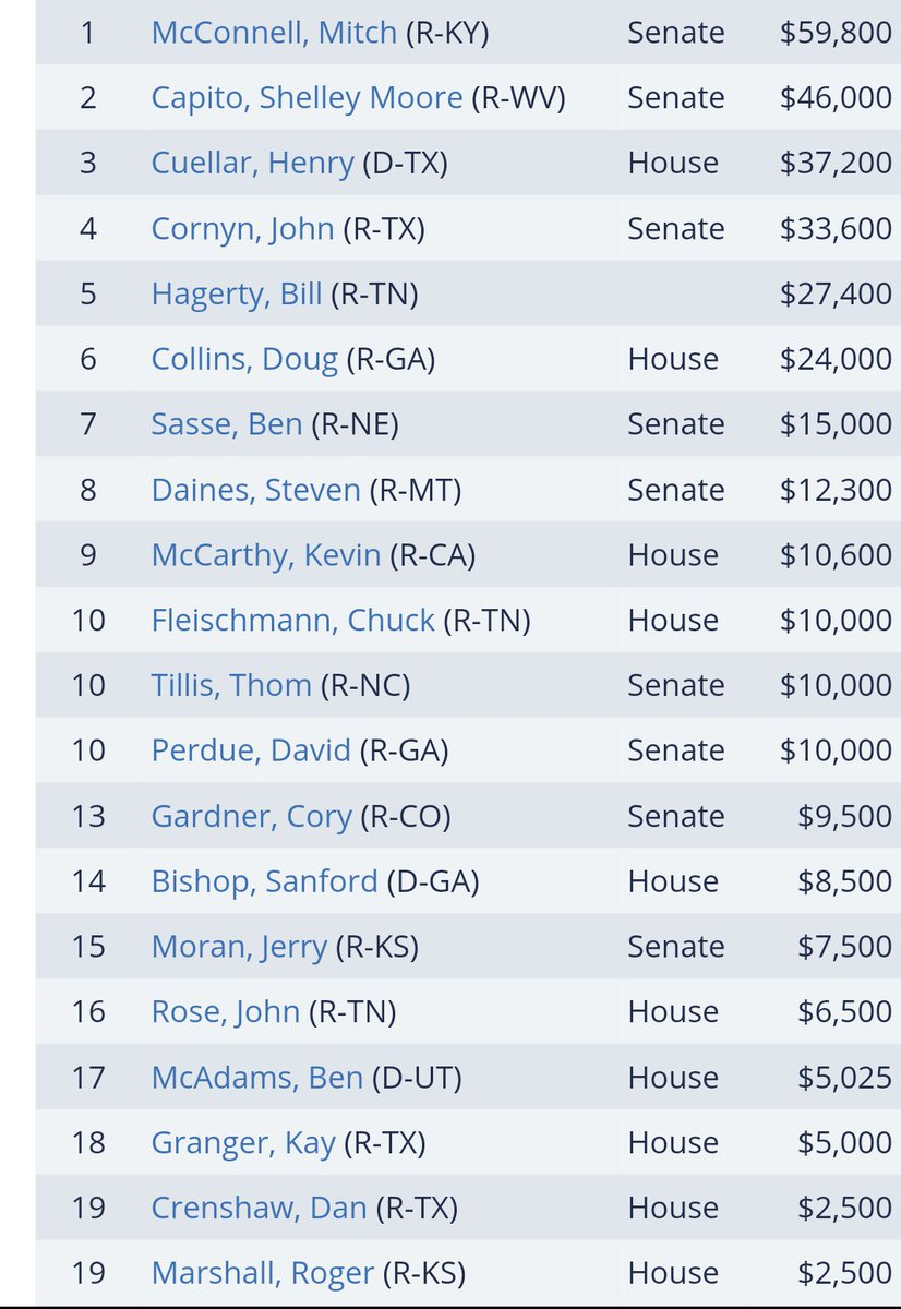 Here are the top Private Prison $ recipients so far for 2020.   Notably, Mitch McConnell's on top & Henry Cuellar & John Cornyn-who work across the aisle to imprison immigrants in abusive facilities in violation of their rights-are raking it in.  Also listed: Dan Crenshaw. <br>http://pic.twitter.com/5JxF4Ke1iU