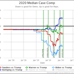 Image for the Tweet beginning: Mixed Results  #Election2020