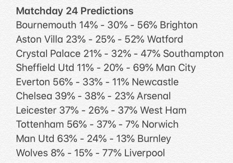 Matchday 24 #premierleague #EPL Predictions calculated from statistics and form #bettingtips #bettingpicks #bettingexpert pic.twitter.com/QBi02k3y8R