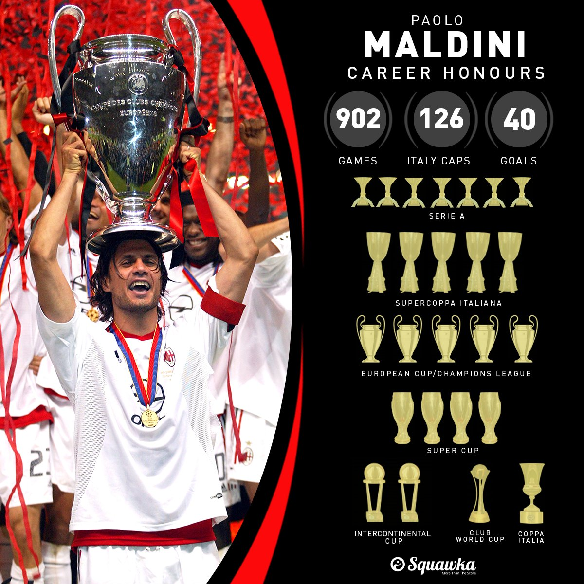 ON THIS DAY: In 1985, a 16-year old Paolo Maldini made his debut for AC Milan against Udinese.  • Most appearances for a single team (902) • Joint-most UCL finals played in (8) • 7x Serie A winner • 5x European Cup/Champions League winner  One of the greatest ever defenders. <br>http://pic.twitter.com/PmhUjpMORw