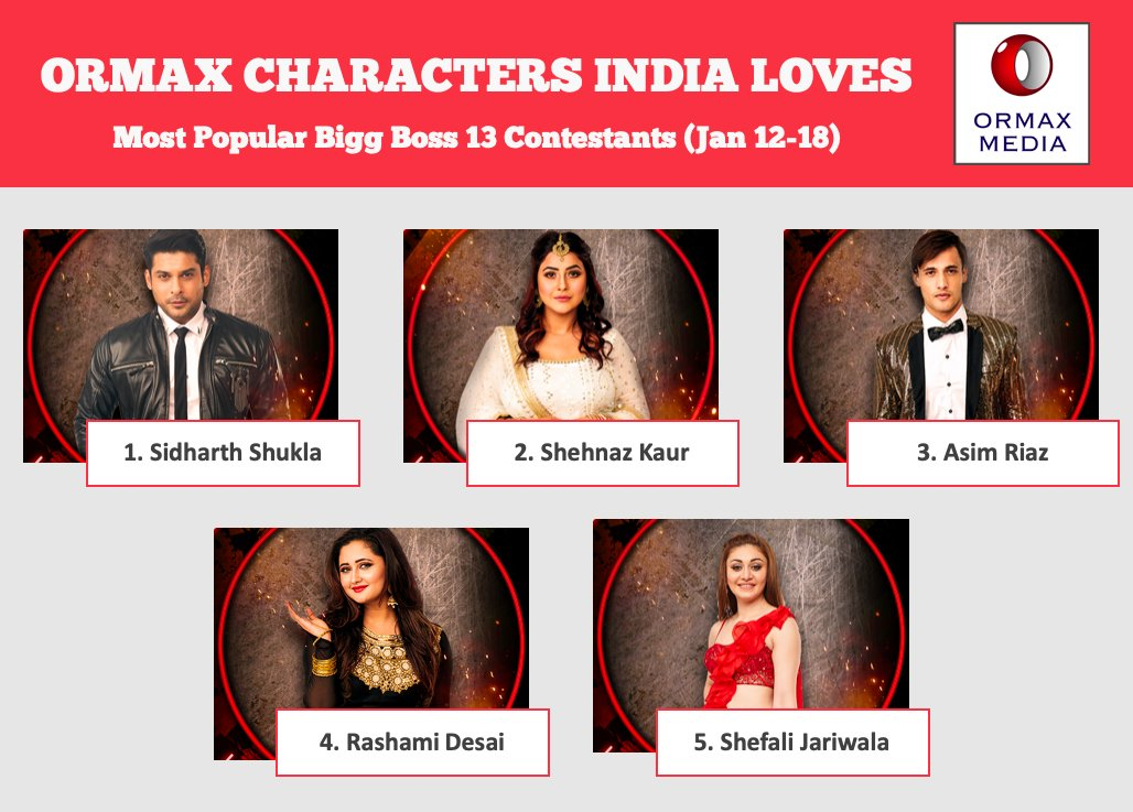 Ormax Media S Tweet Ormax Characters India Loves Top 5