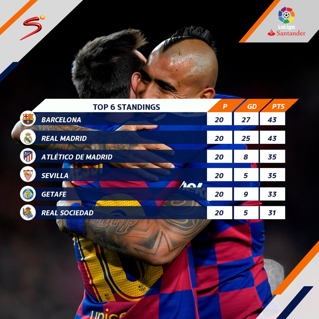 Image for the Tweet beginning: #LaLiga is looking like a