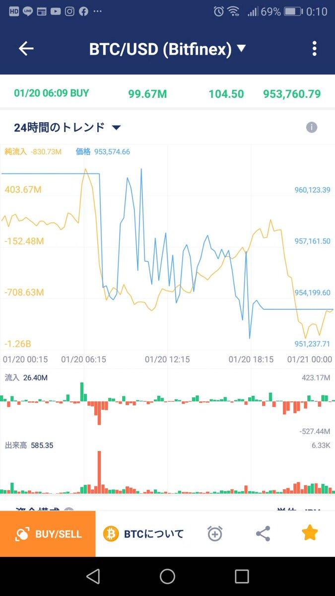 アプリでマネーフロー見てましたBITMEX、BITFINEX 21時付近から資金流入増えてますね