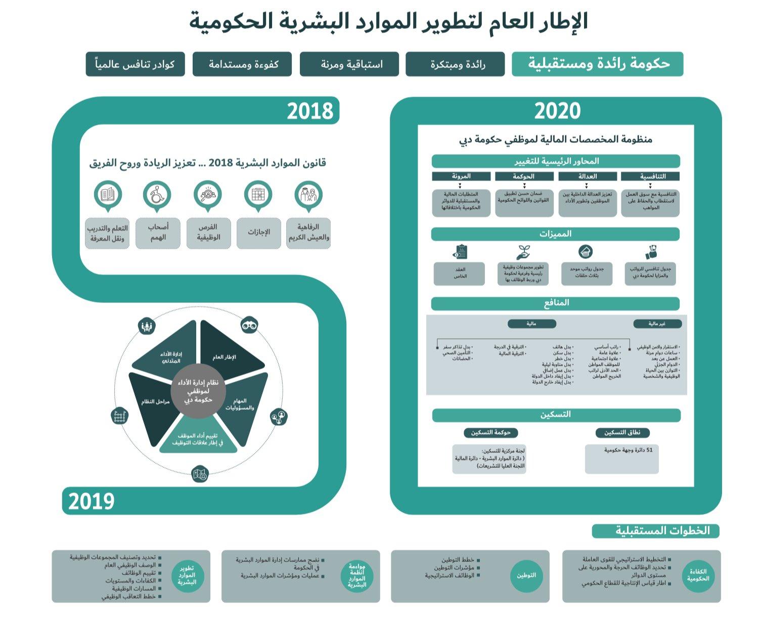 16 قرارا سياديا بالإمارات لصالح المقيمين في 2020 أبزرها إلغاء الرسوم معلومات مباشر