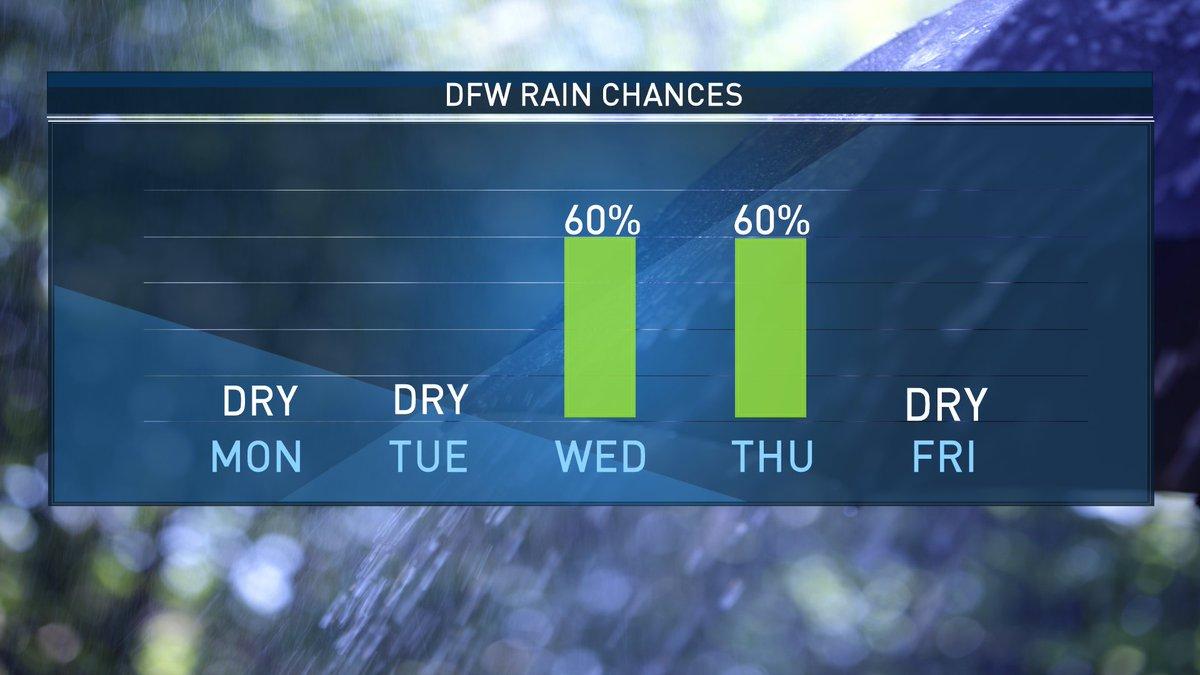 Sunny for a few days, rain returns by mid-week.  @nbcdfw  #NBCDFWWeather #dfwwx