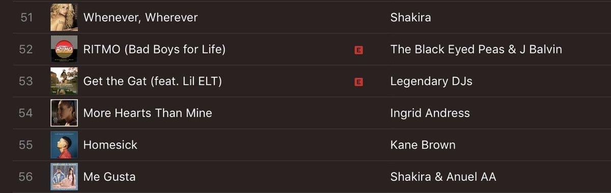 RT @shakirastuff_: @shakira @Anuel_2bleA Shakira's so close to having the top two spots on US Latin iTunes. https://t.co/L6OtRYULsK