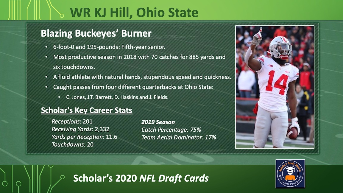 @seniorbowl Scholar's #NFL Draft Cards: WR KJ Hill, Ohio State Highlighting prospects in the @seniorbowl this week. https://t.co/ognVXgNHx0