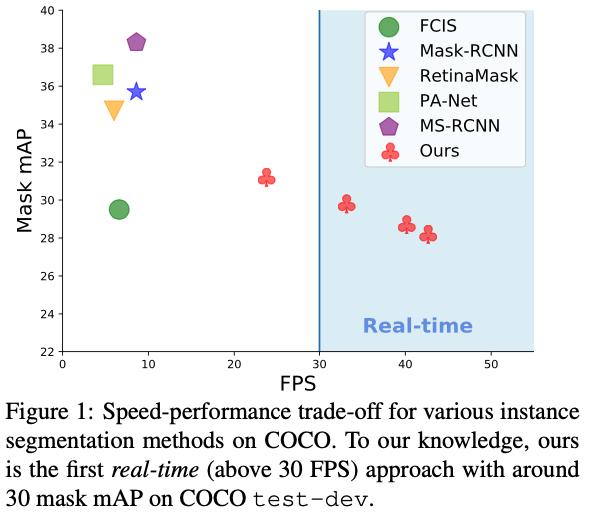 複数の候補マスクとそれぞれの係数を算出させ、それらの線形結合でInstance Segmentationを実施する研究。並列で処理できるため高速処理が可能で、30FPS以上の速度を1GPUで処理できる。