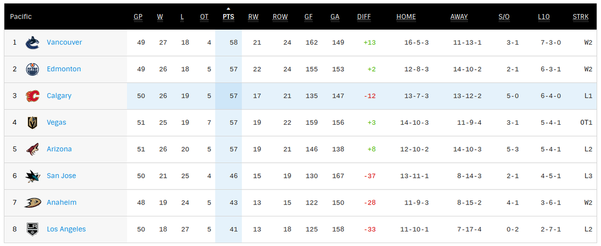 Man, after the All-Star break, every game matters when the division is this tight. Crazy. #LetsGoOilers  <br>http://pic.twitter.com/2CbJNReaNf