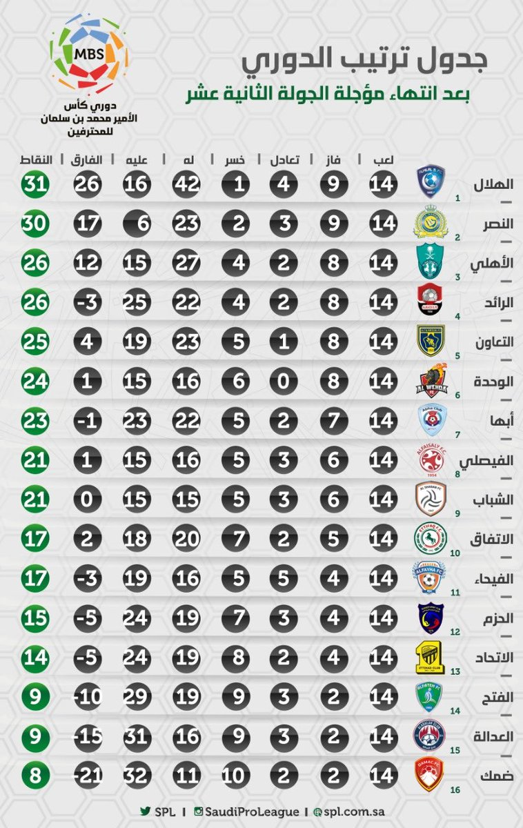 صحيفة عين الأخبار جدول ترتيب فرق دوري كأس الأمير محمد بن سلمان