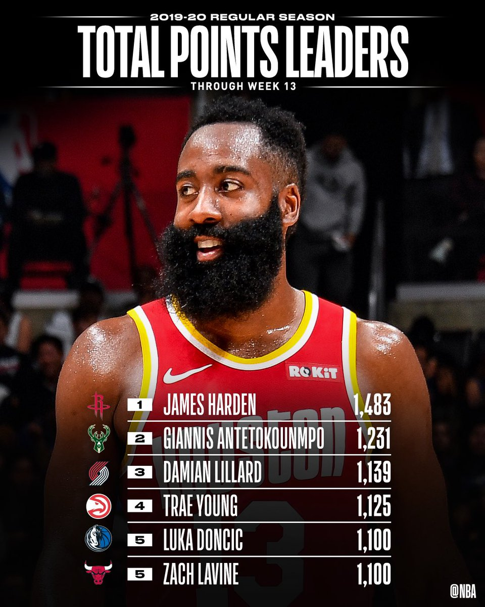 📈🏀 STAT LEADERS THREAD 🏀📈   The TOTAL POINTS and POINTS PER GAME leaders through Week 13 of the @NBA season.