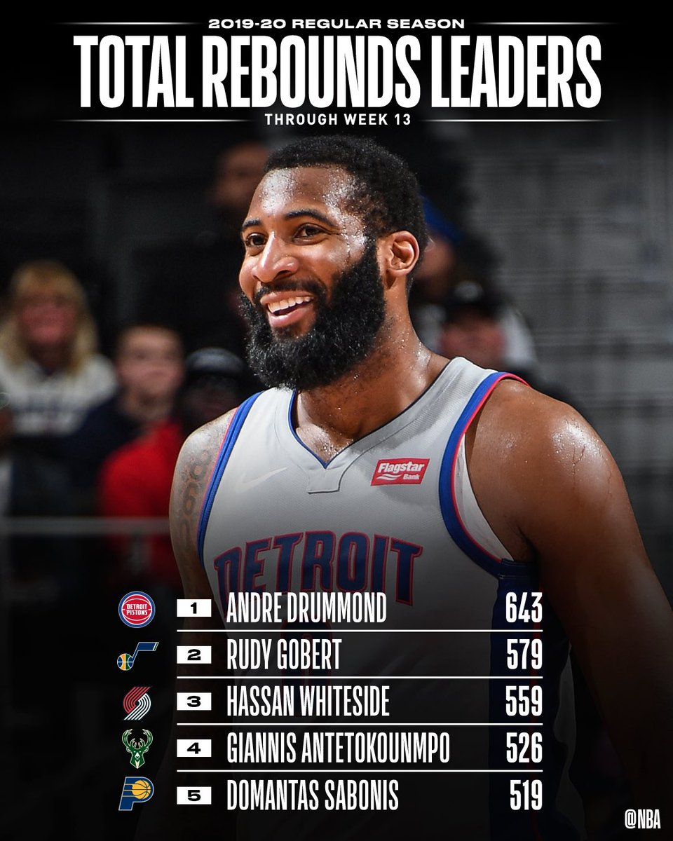 The TOTAL REBOUNDS and REBOUNDS PER GAME leaders through Week 13 of the @NBA season.