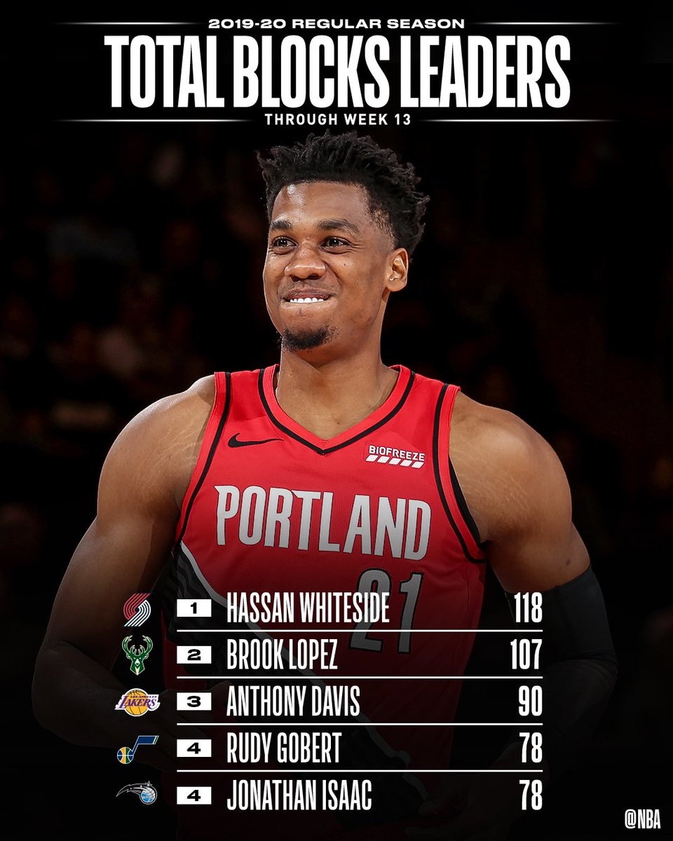 The TOTAL BLOCKS and BLOCKS PER GAME leaders through Week 13 of the @NBA season.