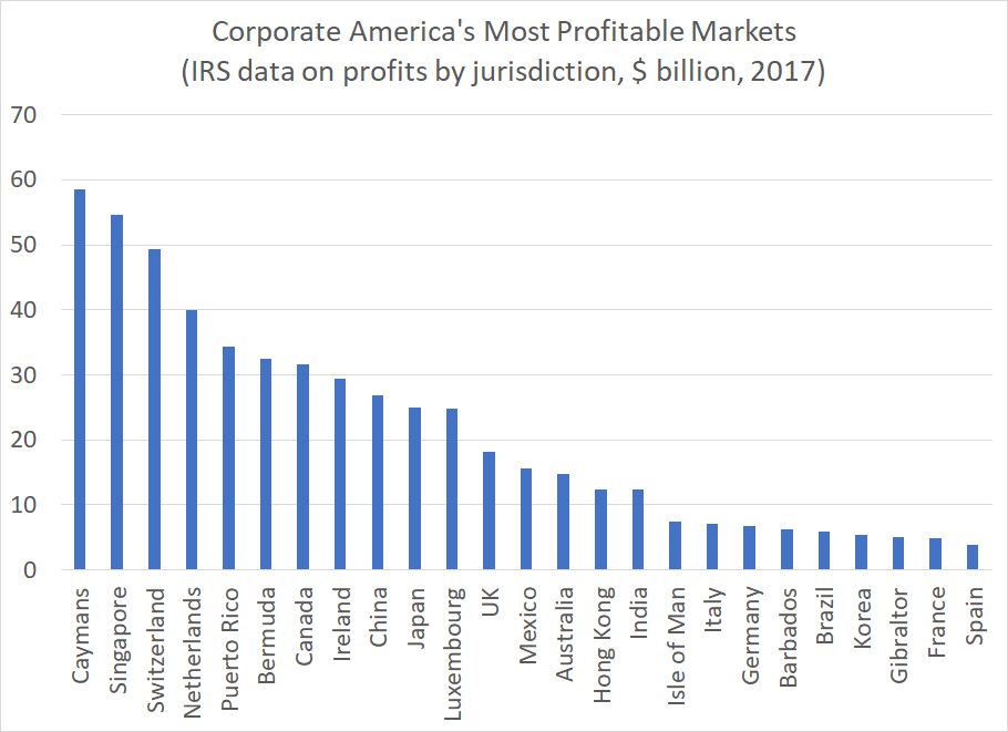"""Corporate America """"earns"""" more money in the Caymans than in Canada (or China).  More in the Barbados than Brazil  More in the Isle of Man than in Italy  Almost as much in Gibraltar as in Germany   And more in Luxembourg than in France, Germany, Italy and Spain combined …  1/x <br>http://pic.twitter.com/cXPFDaPf8U"""