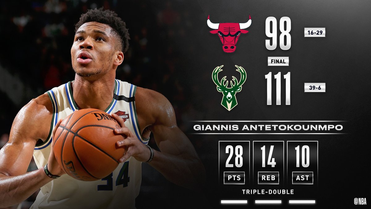 The @Bucks pick up their 7th consecutive win behind Giannis' triple-double of 28 PTS, 14 REB, 10 AST. #FearTheDeer   Khris Middleton: 24 PTS, 6 REB, 6 AST Wesley Matthews: 13 PTS, 3 3PM