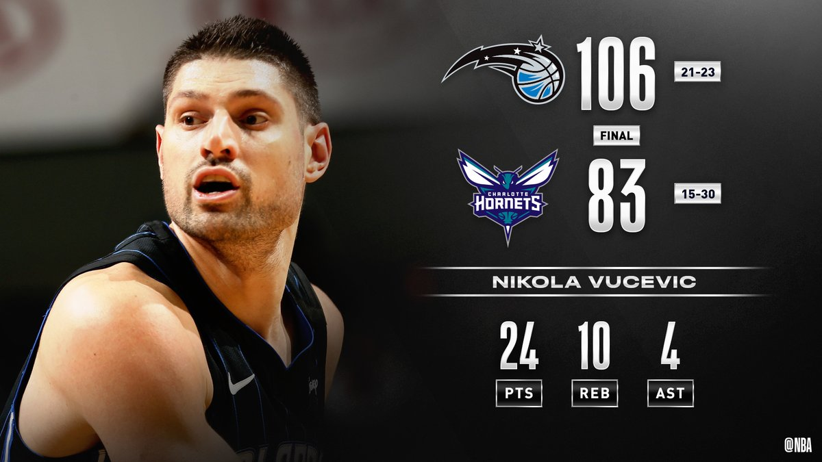 Nikola Vucevic tallies 24 PTS, 10 REB to help the @OrlandoMagic win on the road in Charlotte. #MagicAboveAll   Evan Fournier: 26 PTS, 10-14 FGM Terrence Ross: 19 PTS, 5 3PM
