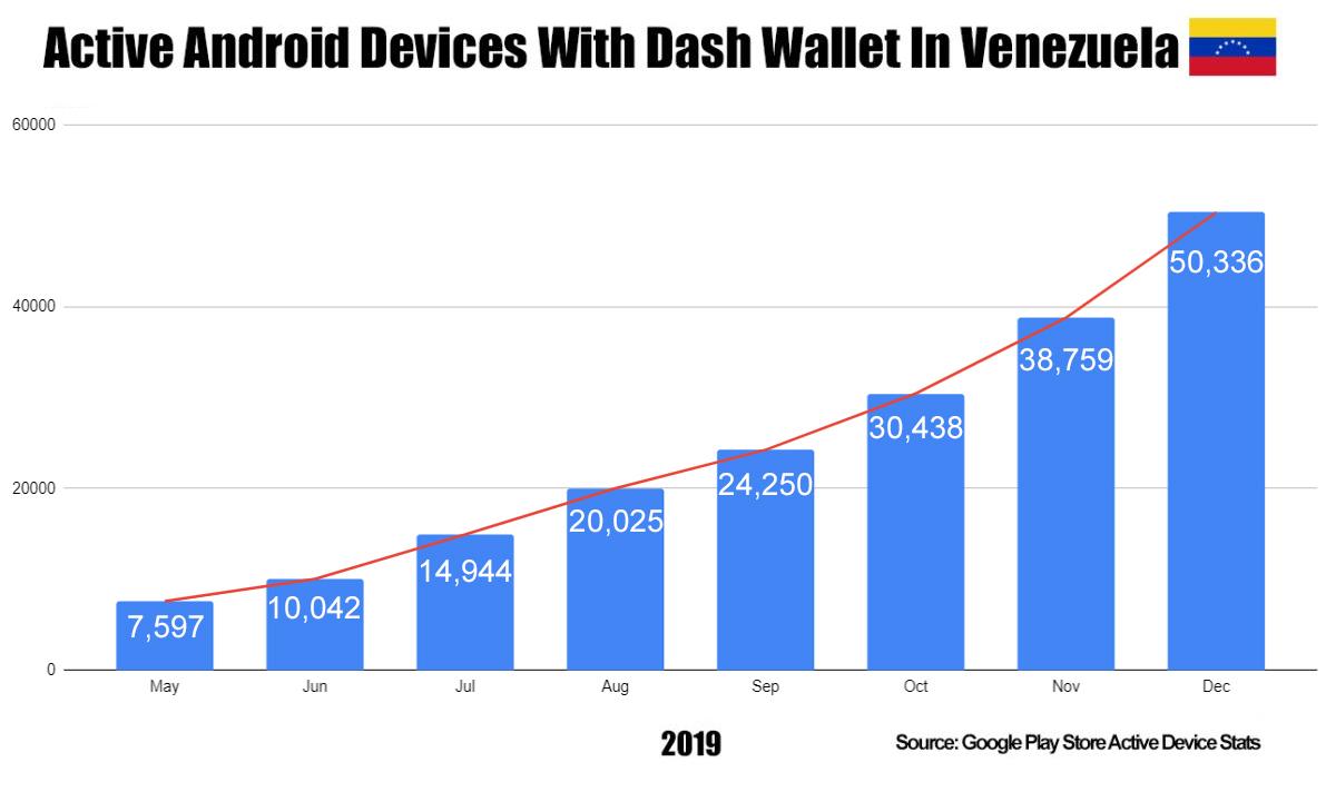 Crescente número de carteiras ativas de Dash na venezuela