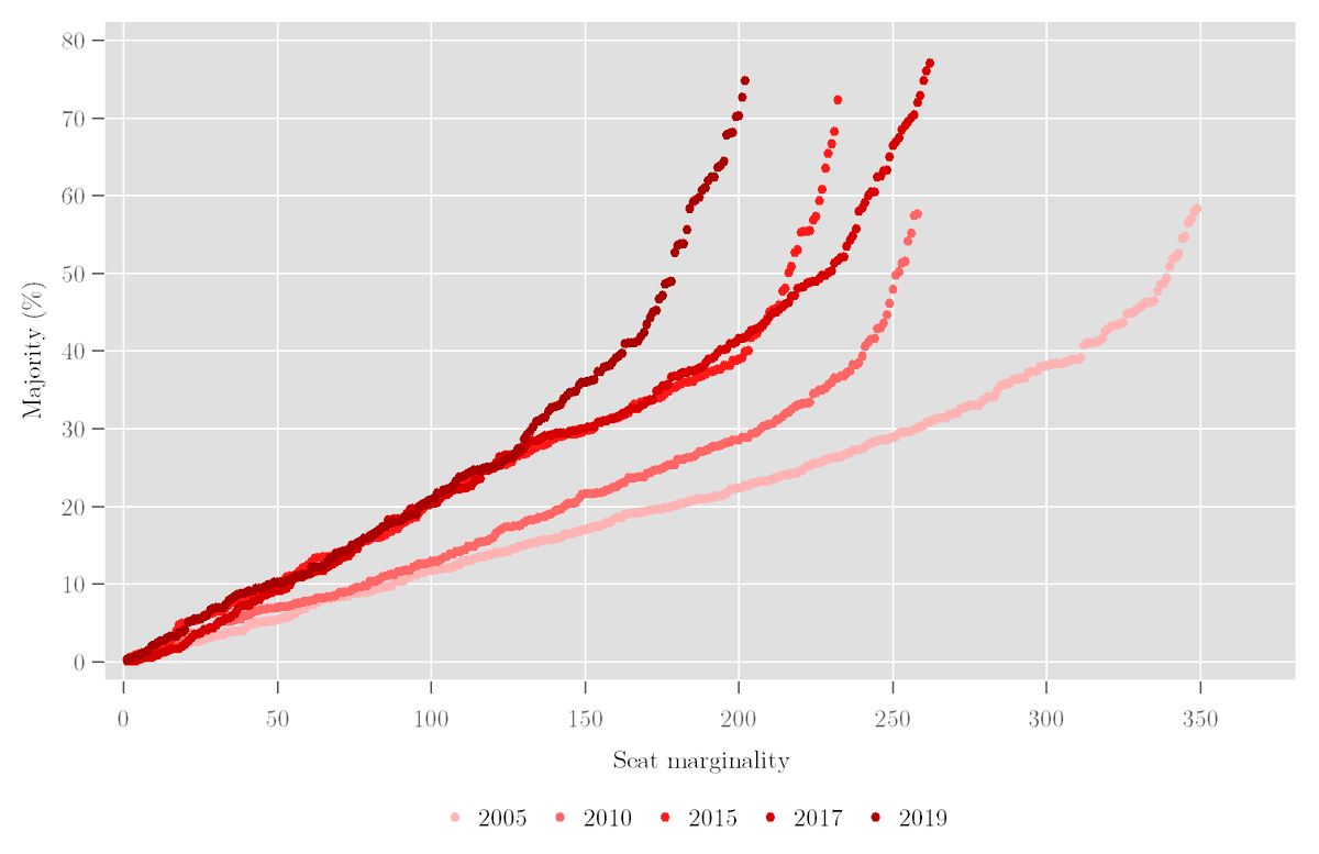 A bit of rather belated analysis of the #GE2019 vote: when you plot the size of Conservative and Labour majorities (in % terms), it is striking how inefficient the Labour vote has become since 2005. <br>http://pic.twitter.com/dmI7VKlWwp