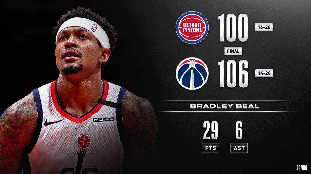 🏀 FINAL SCORE THREAD 🏀  Bradley Beal puts up 29 PTS, 6 AST and the @WashWizards defeat DET at home. #RepTheDistrict   Ian Mahinmi: 21 PTS, 9-10 FGM Thomas Bryant: 13 PTS, 6 REB