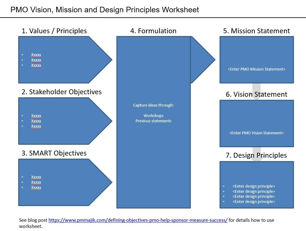 Capturing #PMO vision & mission, allowing definition of design principle.   Find out more here...   #projectmanagement   https://buff.ly/35DIGHIpic.twitter.com/Dow4IhU1FF