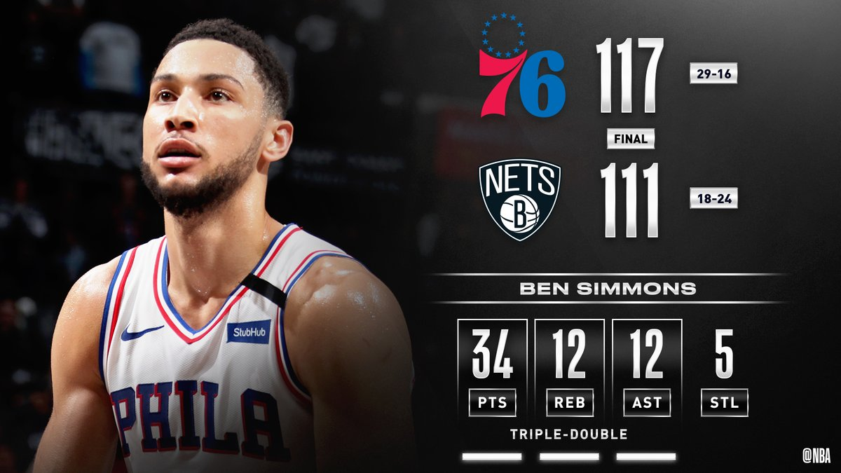 Ben Simmons' monster triple-double of 34 PTS (12-14 FGM), 12 REB, 12 AST, 5 STL fuels the @sixers' 4th win in a row. #PhilaUnite   Al Horford: 16 PTS, 6 REB, 6 AST Tobias Harris: 15 PTS, 3 3PM Josh Richardson: 15 PTS