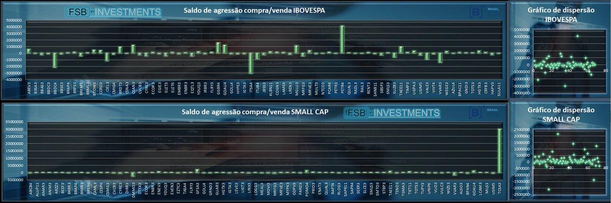 Saldo de agressão IBOVESPA e SMALL CAPS pic.twitter.com/v3OjPiNfOL