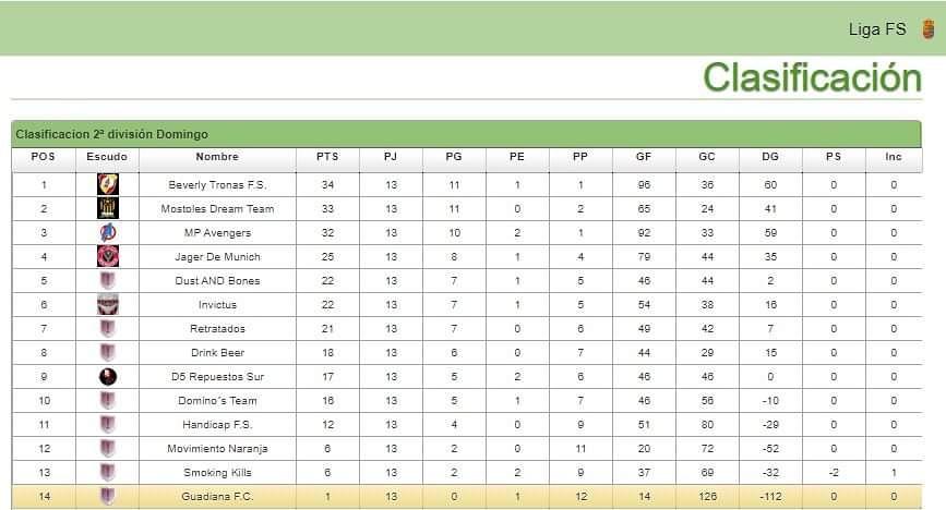 Clasificación 13ª Jornada de Liga. #futsal #futbolsala #equipopic.twitter.com/NZGhvcccgc