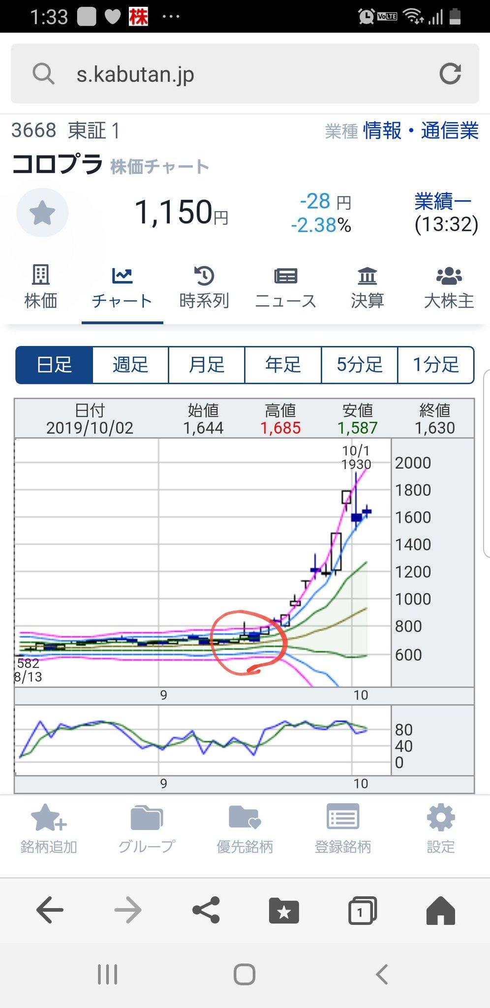 コロプラ 株価