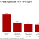 Image for the Tweet beginning: Many Americans say their financial