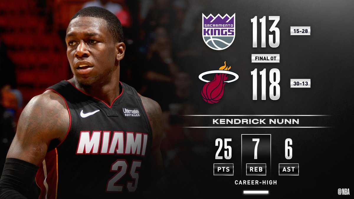Kendrick Nunn (25 PTS) scores the final seven points for the @MiamiHEAT as they outlast SAC, improving to 7-0 in OT this season. #HeatTwitter     James Johnson: 22 PTS, 9-11 FGM Goran Dragic: 18 PTS, 4 AST Bam Adebayo: 16 PTS, 11 REB, 5 AST