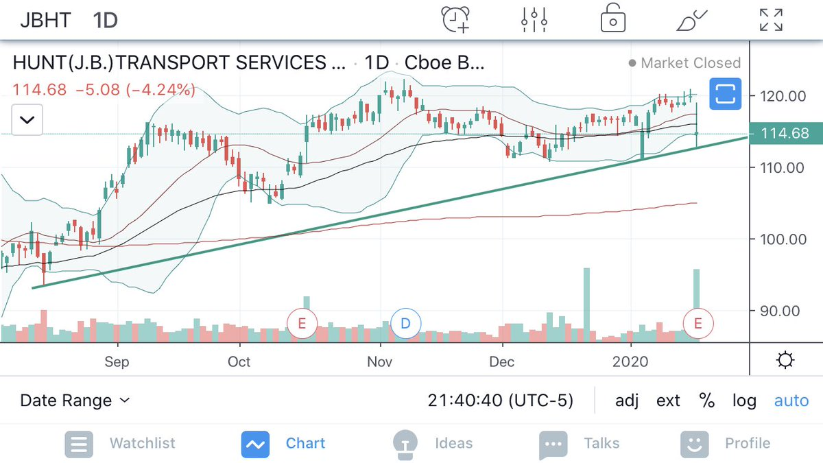 $JBHT  Found support after earnings 1/17pic.twitter.com/8grEgpoRSP