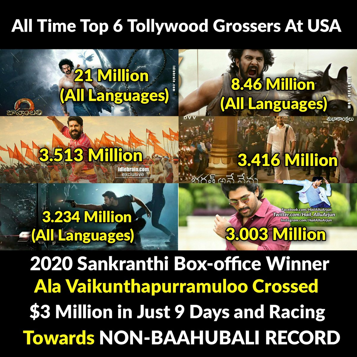 #AlaVaikunthapurramuloo Crossed $3 Million mark and racing towards NON-BAAHUBALI RECORD in USA   Present All Time 6th Highest Grosser at USA  All Time Top 6 Tollywood Grossers @ USA : Baahubali2 Baahubali Rangastalam Bharat ane nenu Saaho AVPL  #AVPLSankranthiWinner<br>http://pic.twitter.com/SUQuZp7AyB